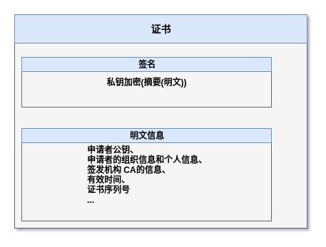 SSL证书构成.jpg | center | 457x347