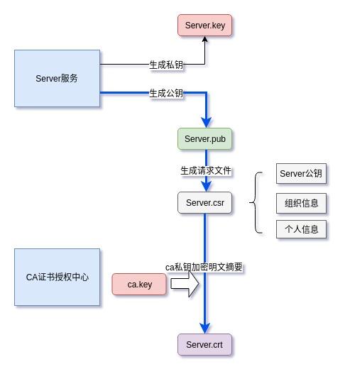 SSL证书签发流程.jpg | center | 486x527